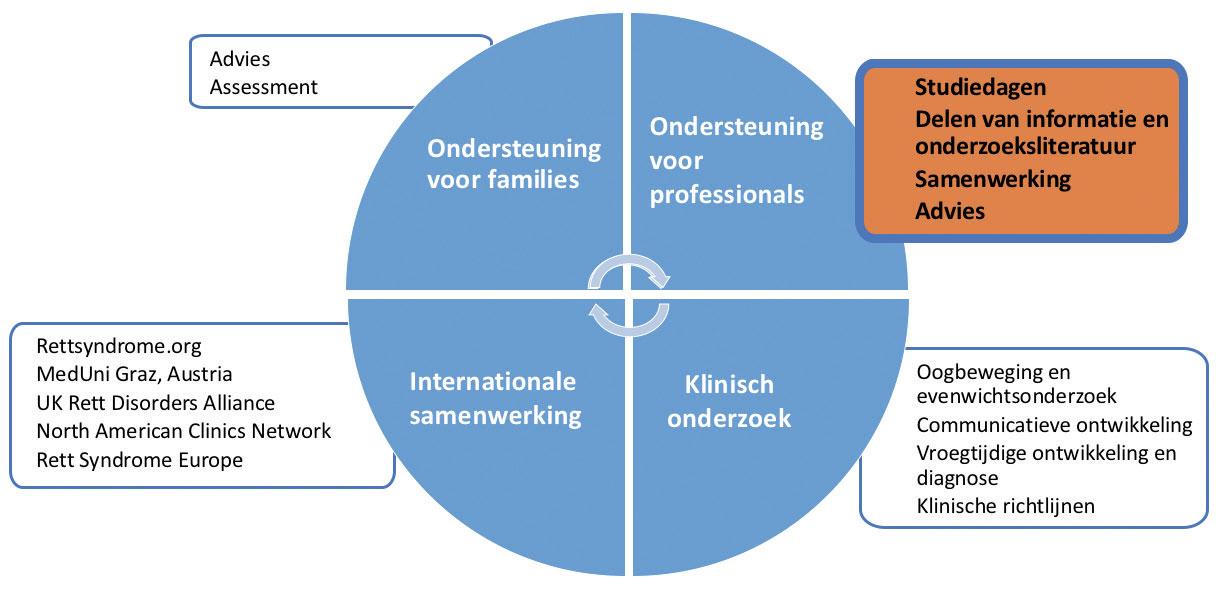 """Ontwikkeling Van De """"communication Track"""" Door Het Rett Expertisecentrum"""