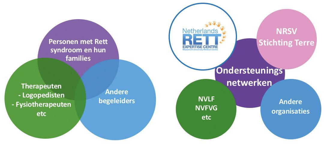 Samenwerking Tussen Het Rett Expertisecentrum, De NRSV En Anderen.